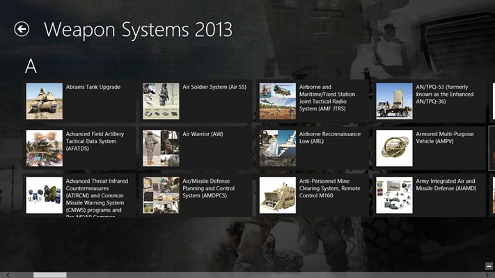 Weapon Systems Listed in Alphabetical Order