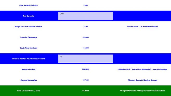 Calcul du prêt et du seuil de rentabilité.