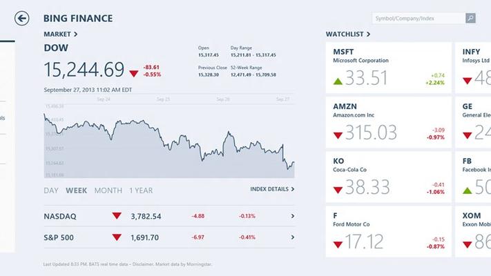 Get current market conditions