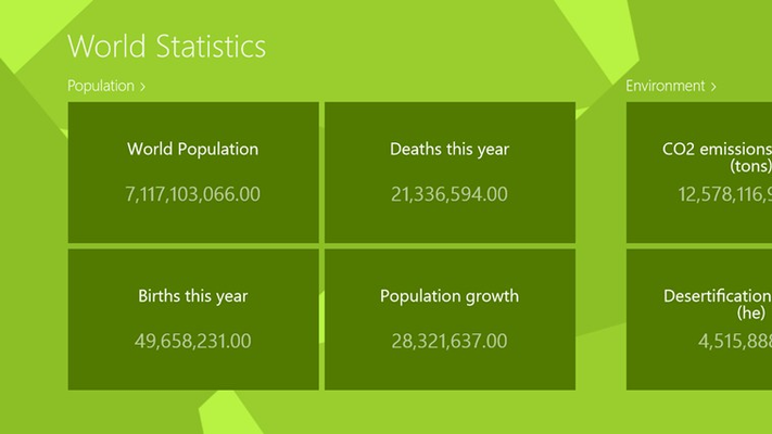Organized in different topics, you can observe the provided data. E.g. population, ...