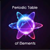The Elements PH