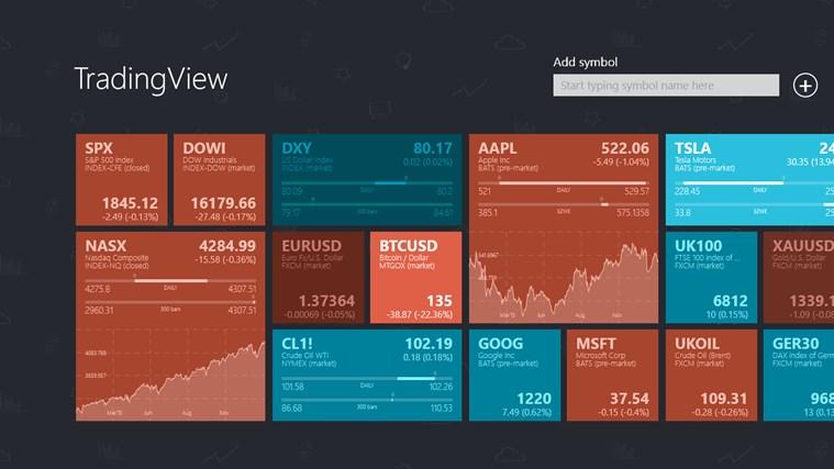 Best forex charts app