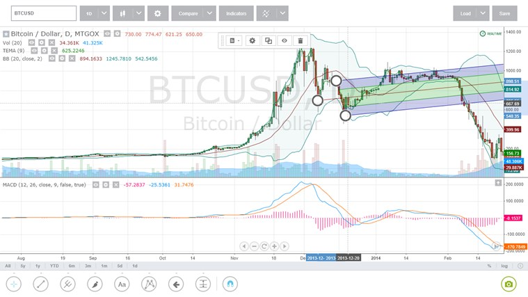 TradingView Stocks, Forex and Bitcoin for Windows 8 and 8 1