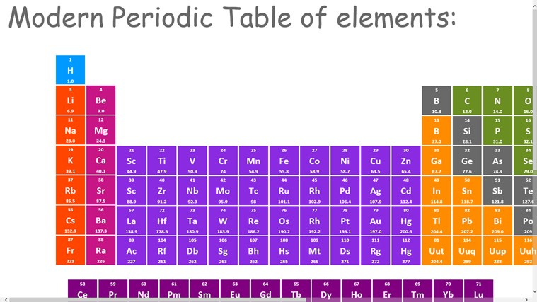 The modern periodic table for windows 8 and 81 this app can also be zoomed and also when it is not acquiring the screen anyone urtaz Image collections