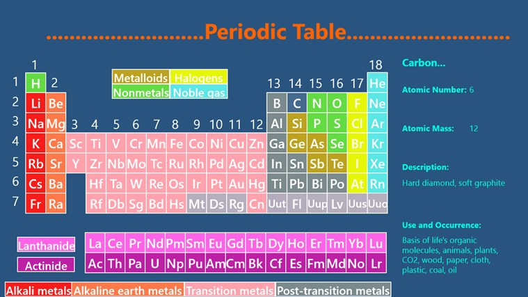 Periodic table n chemistry for windows 8 and 81 periodic table urtaz Choice Image