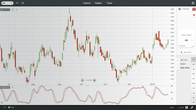 ChartIQ - Free Stock Charts for Windows 8 and 8 1