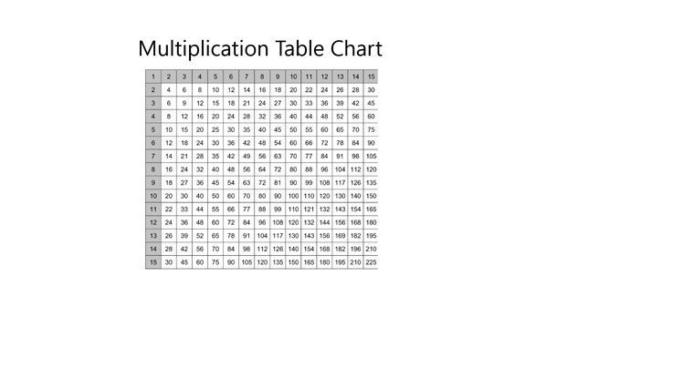 Multiplication Table Chart For Windows 8 And 81