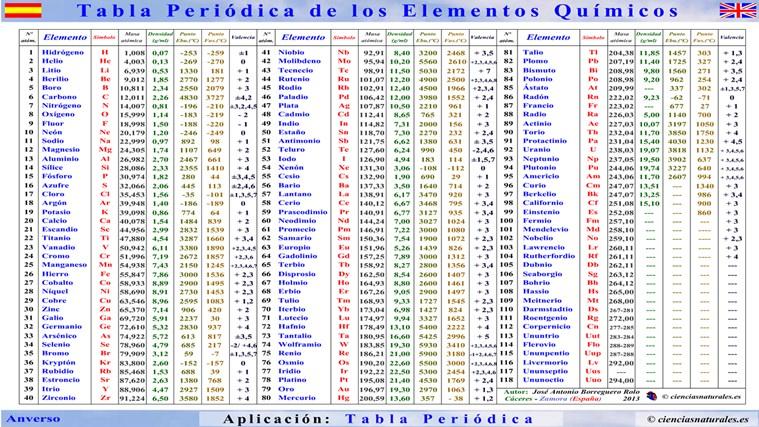 tabla peridica de jos antonio borreguero rolo for windows 8 - Tabla Periodica Completa Punto De Fusion