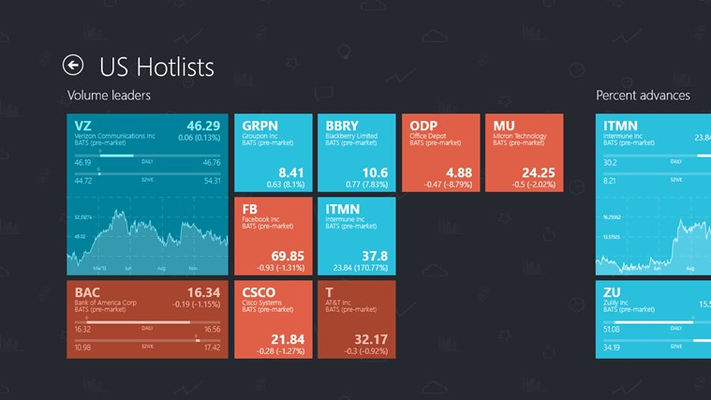 See top gainers and losers in real-time