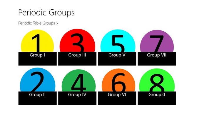 The main page showing the periodic groups