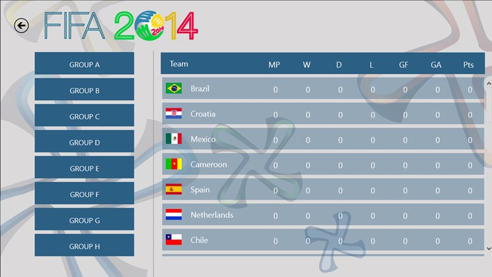 Updated status of results of all teams