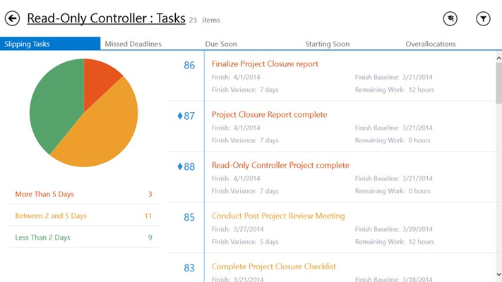 Identify slipping task with your project.