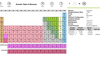 Main view showing the Periodic Table wit...