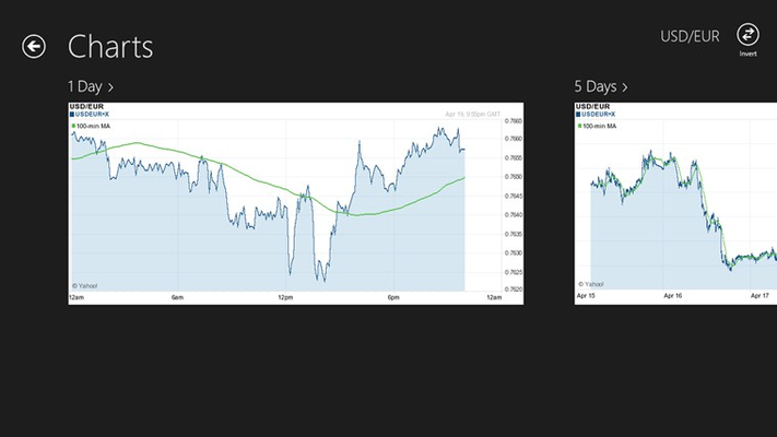 Exchange rate charts