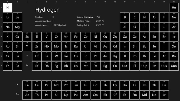 More details on the chemical element selected.