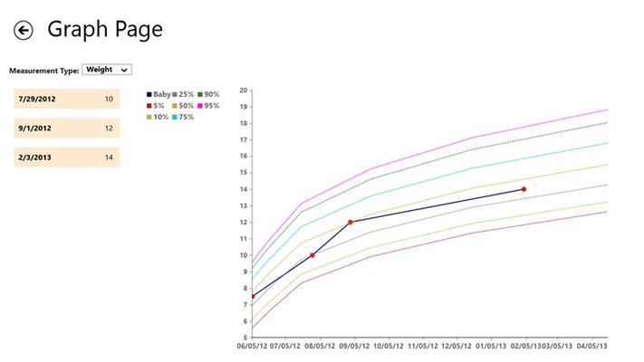 Developmental Graph Page