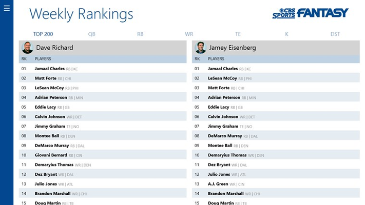 Weekly rankings from CBS Sports