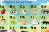 Interactive ABC picture  chart.