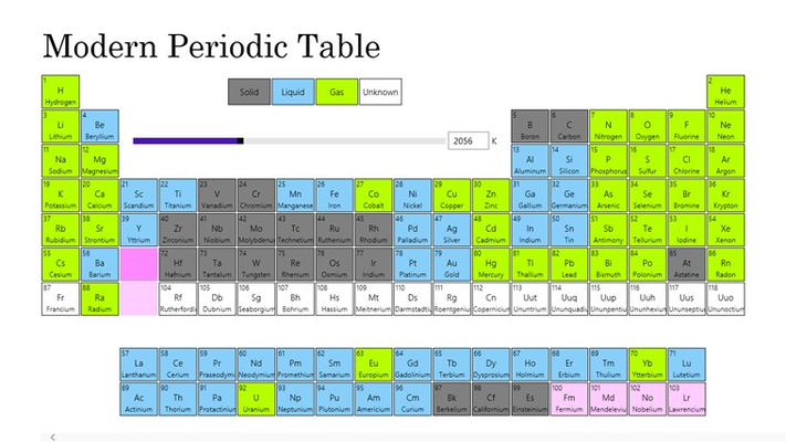 Modern Periodic Table for Windows 8