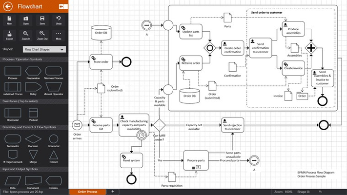 BPMN diagrams