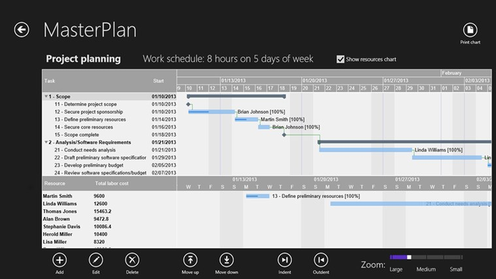 Our Gantt chart in combination with the resource schedule chart allows an easy and interactive way to manage your tasks and track the project progress.