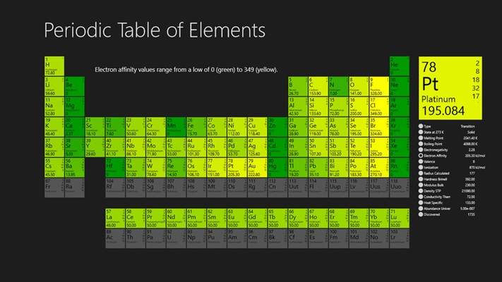 Electron affinity view